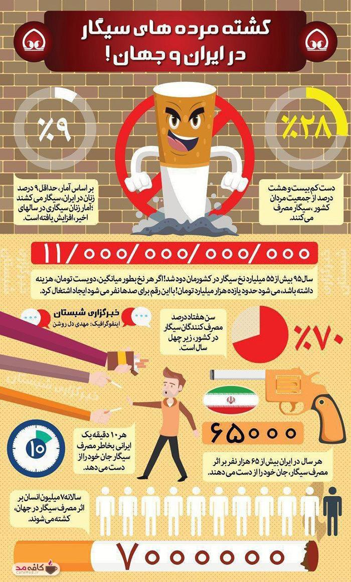 اینفوگرافیک قربانیان سیگار در ایران و جهان